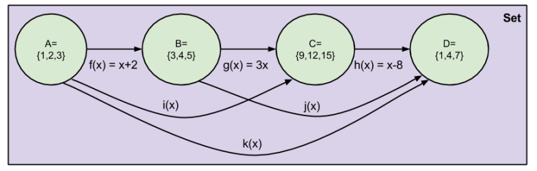Category Theory- Set Category B