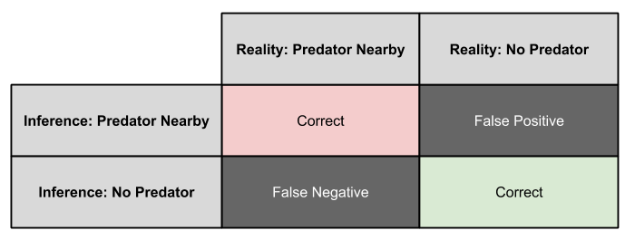 Agency Detection- Binary Classification Outcome Matrix (1)
