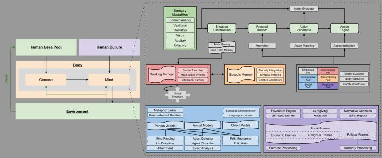 Mental Architecture v1.3