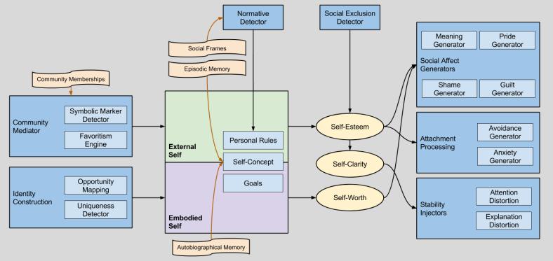 Social Architecture v0.1
