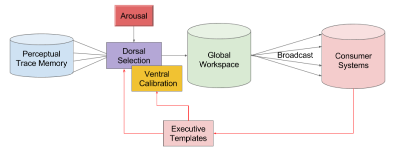 Attention- Architecture Overview