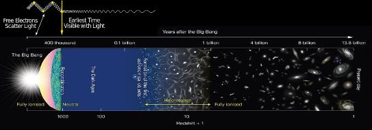 Deep Time- Cosmogenesis Timeline (1)