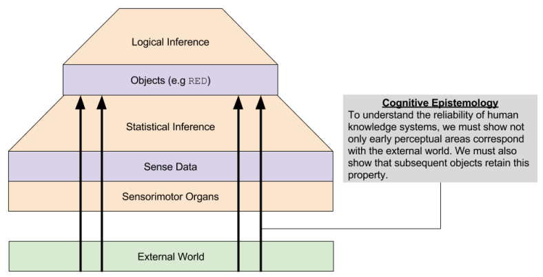 Object Philosophy- Cognitive Epistemology (1)