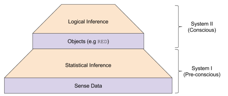 Object Philosophy- Inferential Hierarchy