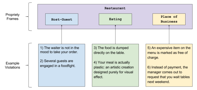 Propriety Frames- Restaurant Example (2)