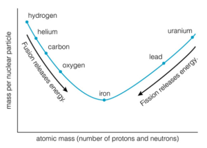 Stellar Evolution- Fusion Limits (1)