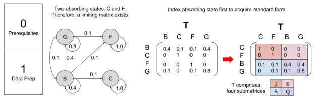 markov-chain-computing-limiting-matrix-example-p01-1
