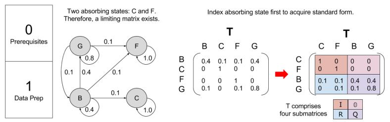 markov-chain-computing-limiting-matrix-example-p01-1