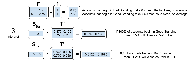 markov-chain-computing-limiting-matrix-example-p3-2