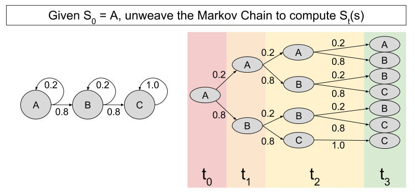 markov chain Above, we've included a markov chain playground, where you can make your own markov chains by messing around with a transition matrix here's a few to work from as an example: ex1, ex2, ex3 or generate one randomly.