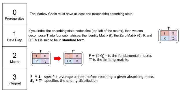 markov-chains-computing-limiting-matrix-recipe-2