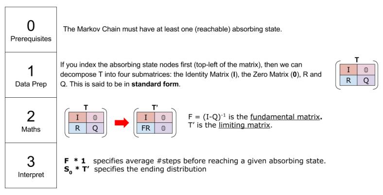markov-chains-computing-limiting-matrix-recipe-2