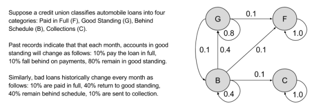 markov-chains-loan-example