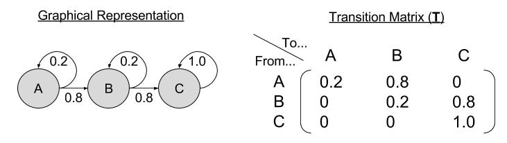 markov-chains-transition-matrix