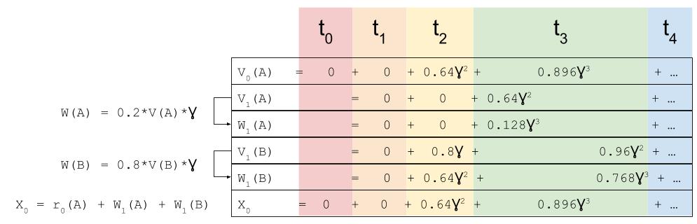 MDP- Intertemporal Consistency