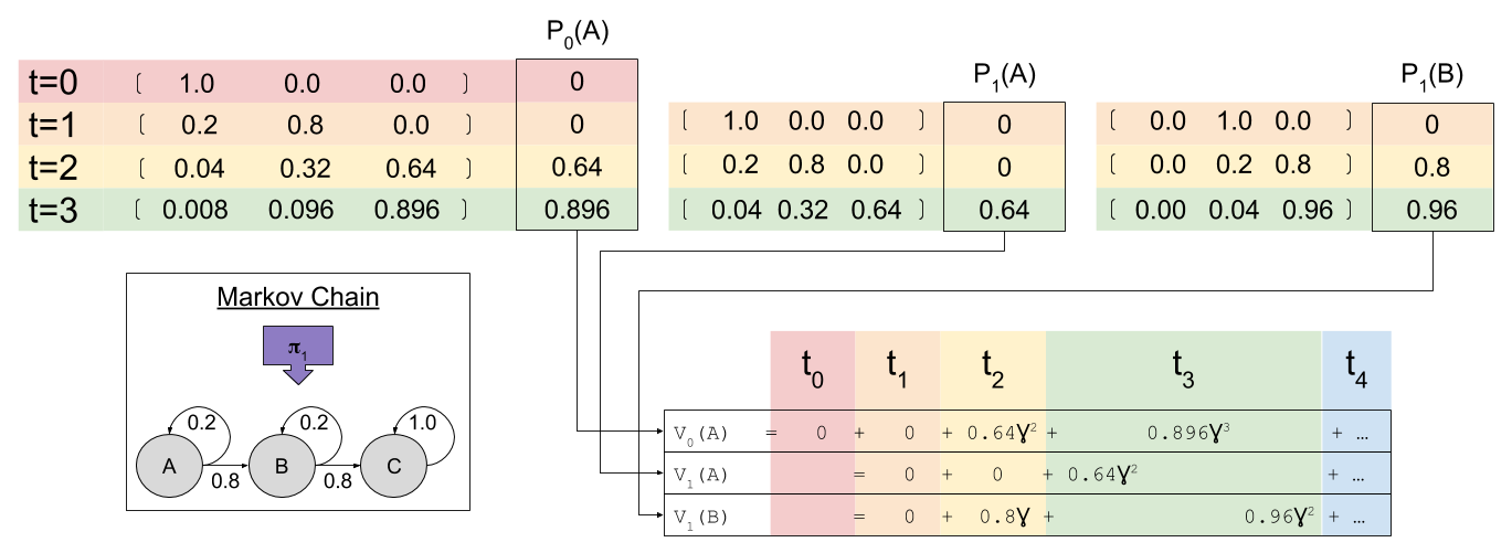mdp-value-function-timeslice