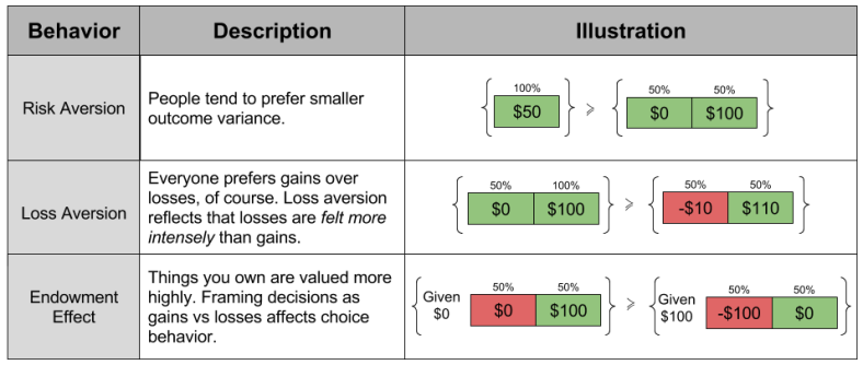 Prospect Theory- Behavioral Effects Economic Biases (1)
