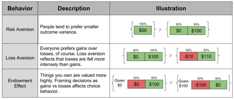 Prospect Theory- Behavioral Effects Economic Biases (1)