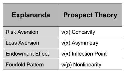 prospect-theory-behavioral-explananda-2