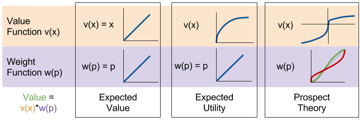 Prospect Theory- Evolution of Both Functions