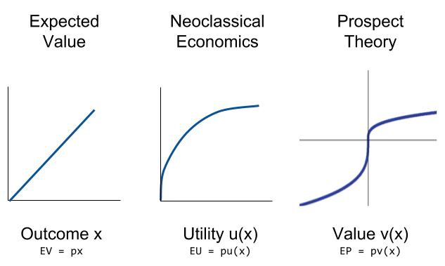Prospect Theory- Evolution of Utility Function (3)