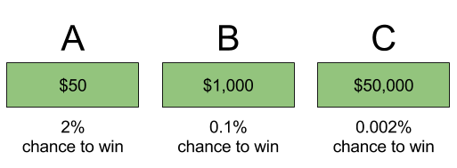 prospect-theory-interchangeable-expected-value-options-2