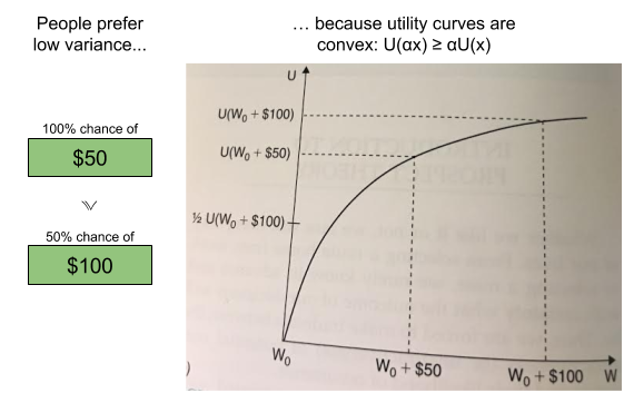 Prospect Theory- Utility Convexity & Risk Aversion