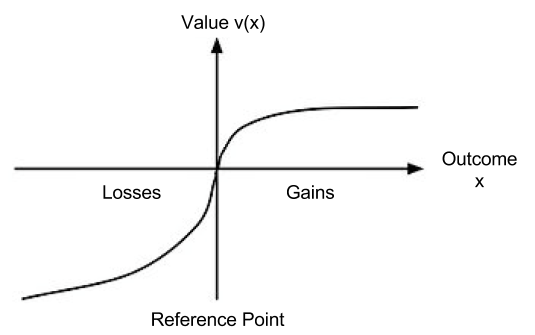 Prospect Theory- Value Function.png