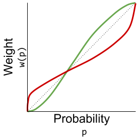 Prospect Theory- Weight Function (1)