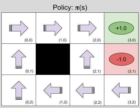 Reinforcement Learning- Example MDP Policy