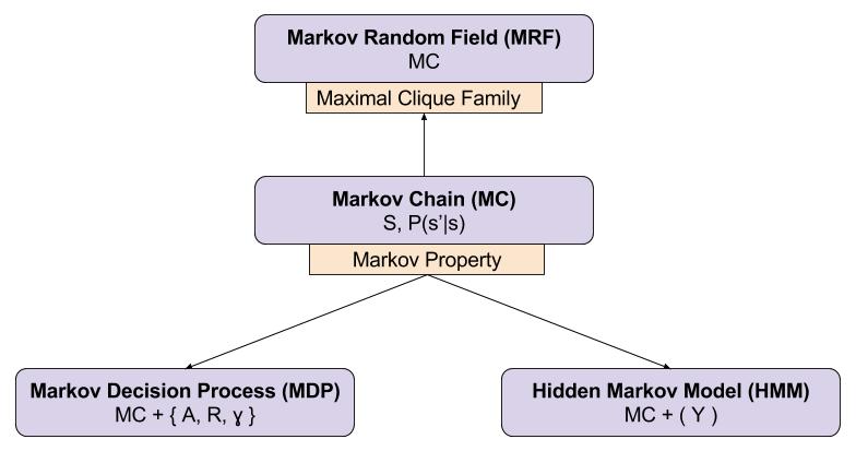 Reinforcement Learning- Markov Models