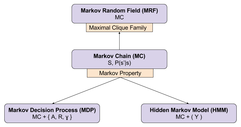 Reinforcement Learning- Markov Models