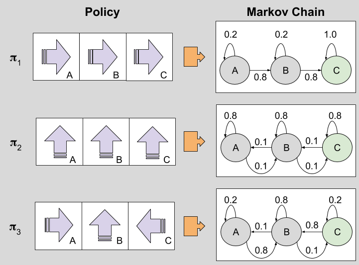 reinforcement-learning-policy-vs-markov-chain-1