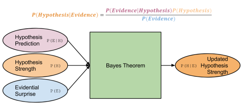 bayes-updating-theory-3