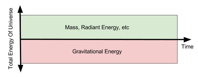 energy-flat-universe-hypothesis