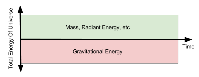 energy-flat-universe-hypothesis