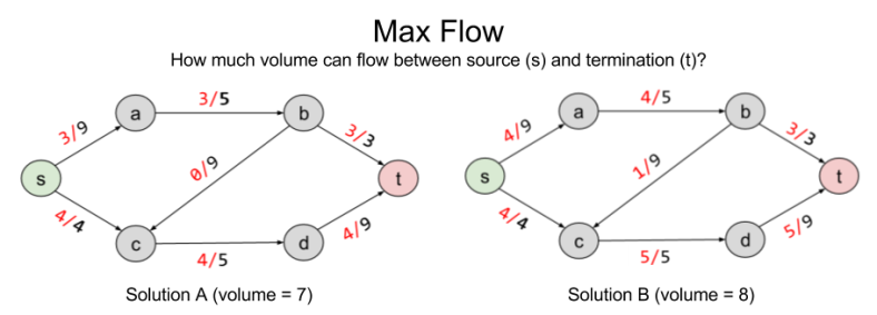 duality-two-flow-solutions-1