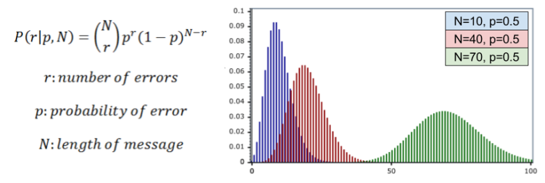 ecc-binomial-distribution