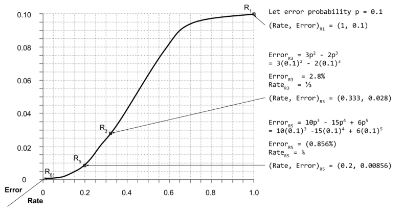 ecc-rate-vs-error-diagram-2