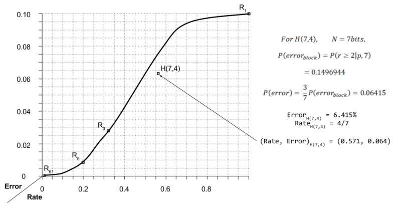 ECC- Rate vs Error Repetition and Hamming (1).png