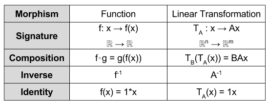 linear-algebra-function-vs-linear-transformation-4