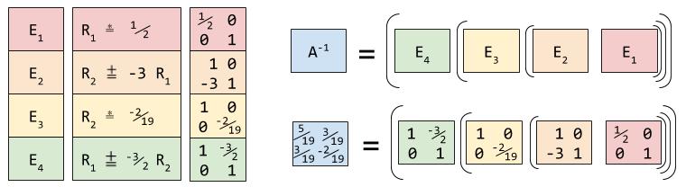 linear-algebra-gauss-jordan-elementary-matrices-2