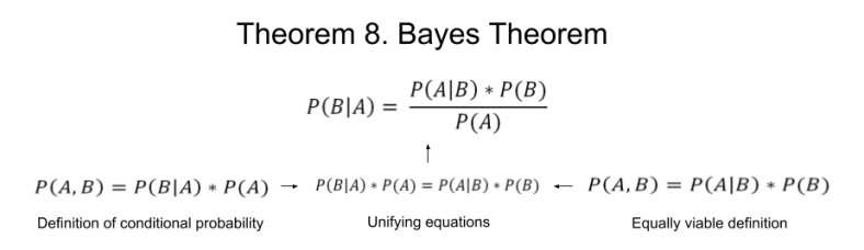 probability-bayes-theorem-1