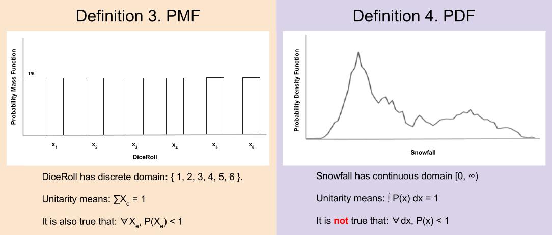 probability-pmf-vs-pdf-1