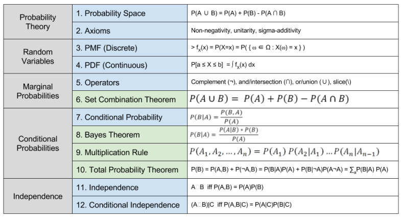 probability-theory-theorems-4