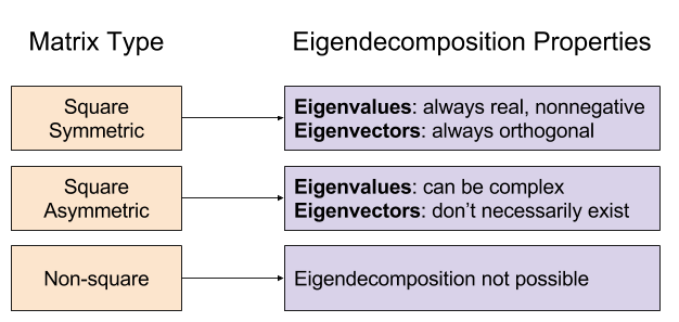 Eigendecomposition- Spectral Theorem (1)