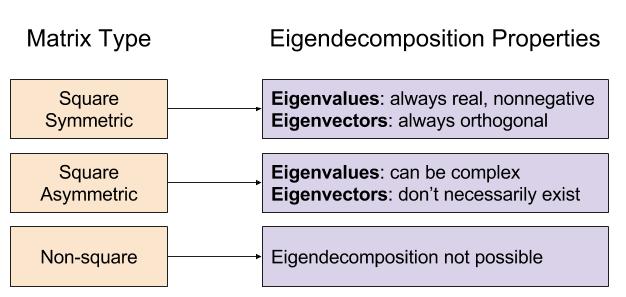 Singular Value Decomposition Fewer Lacunae