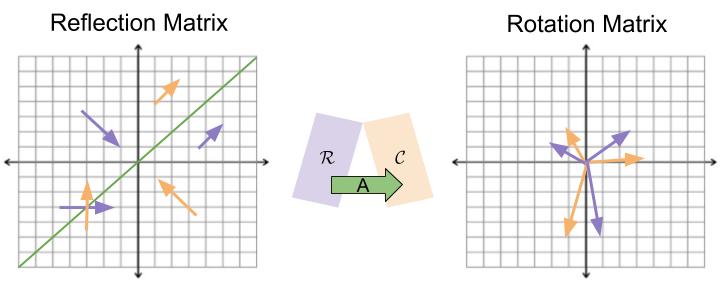 eigenvectors-transformation-geometries-1