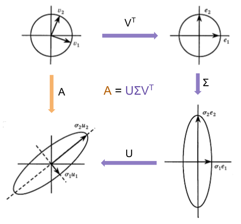 SVD- Rotation Scaling Rotation (1)