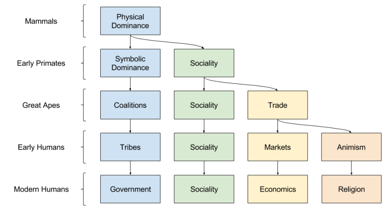 Theory of Normativity- Evolution of Regimes (3)